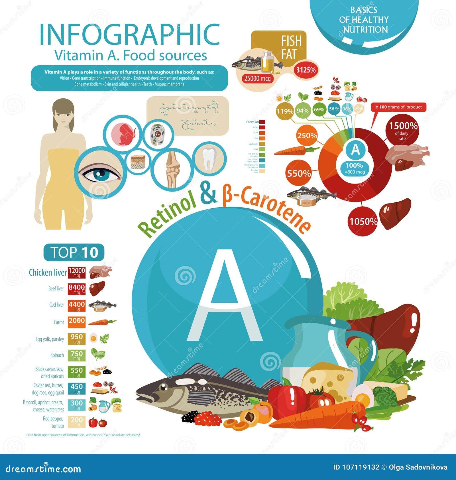 Die Auswirkung des Vitamins A auf menschliche Gesundheit