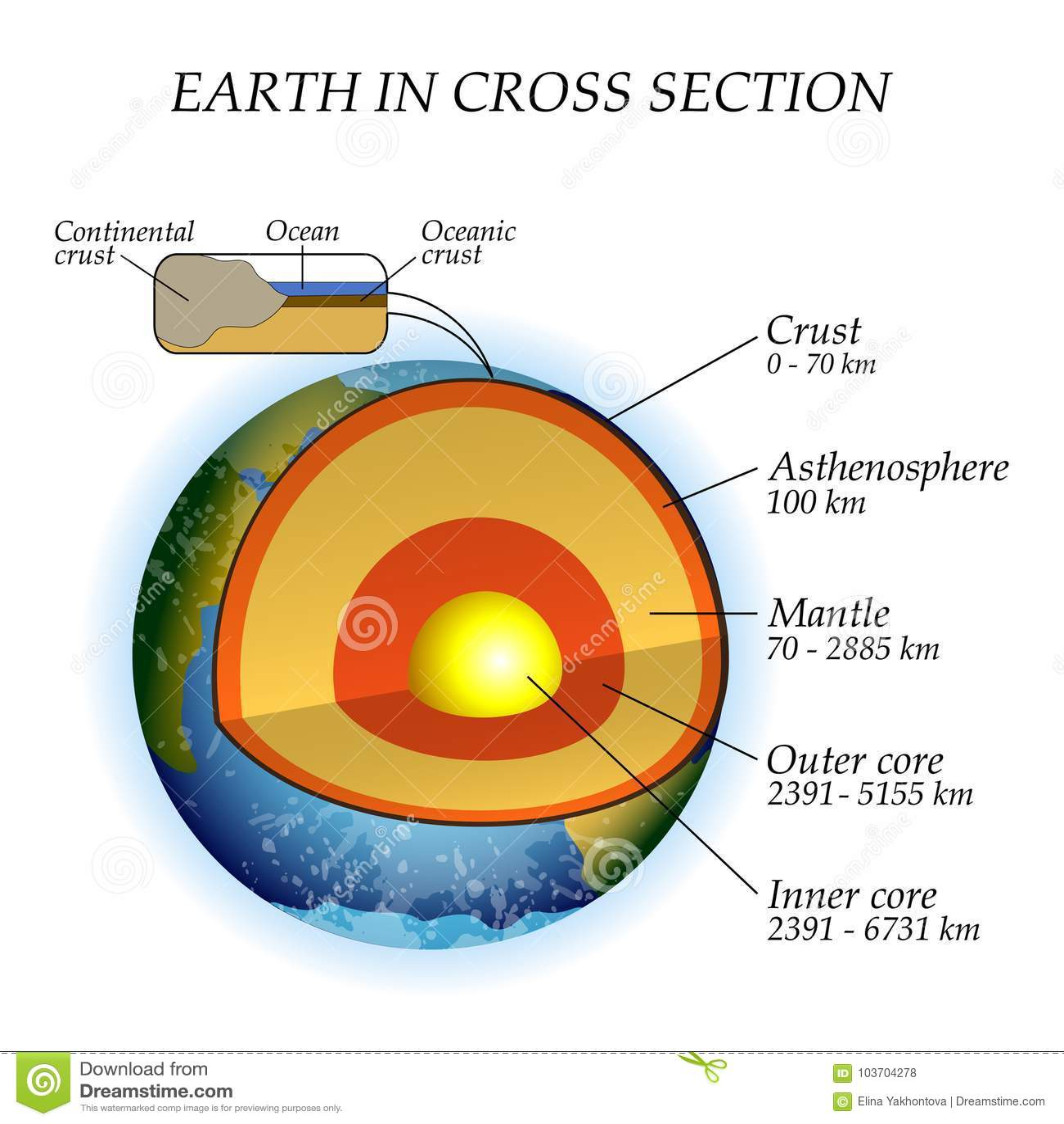 Die Struktur der Erde in einem Querschnitt, die Schichten des Kernes, Umhang, Asthenosphere Schablone für Bildung, Vektor