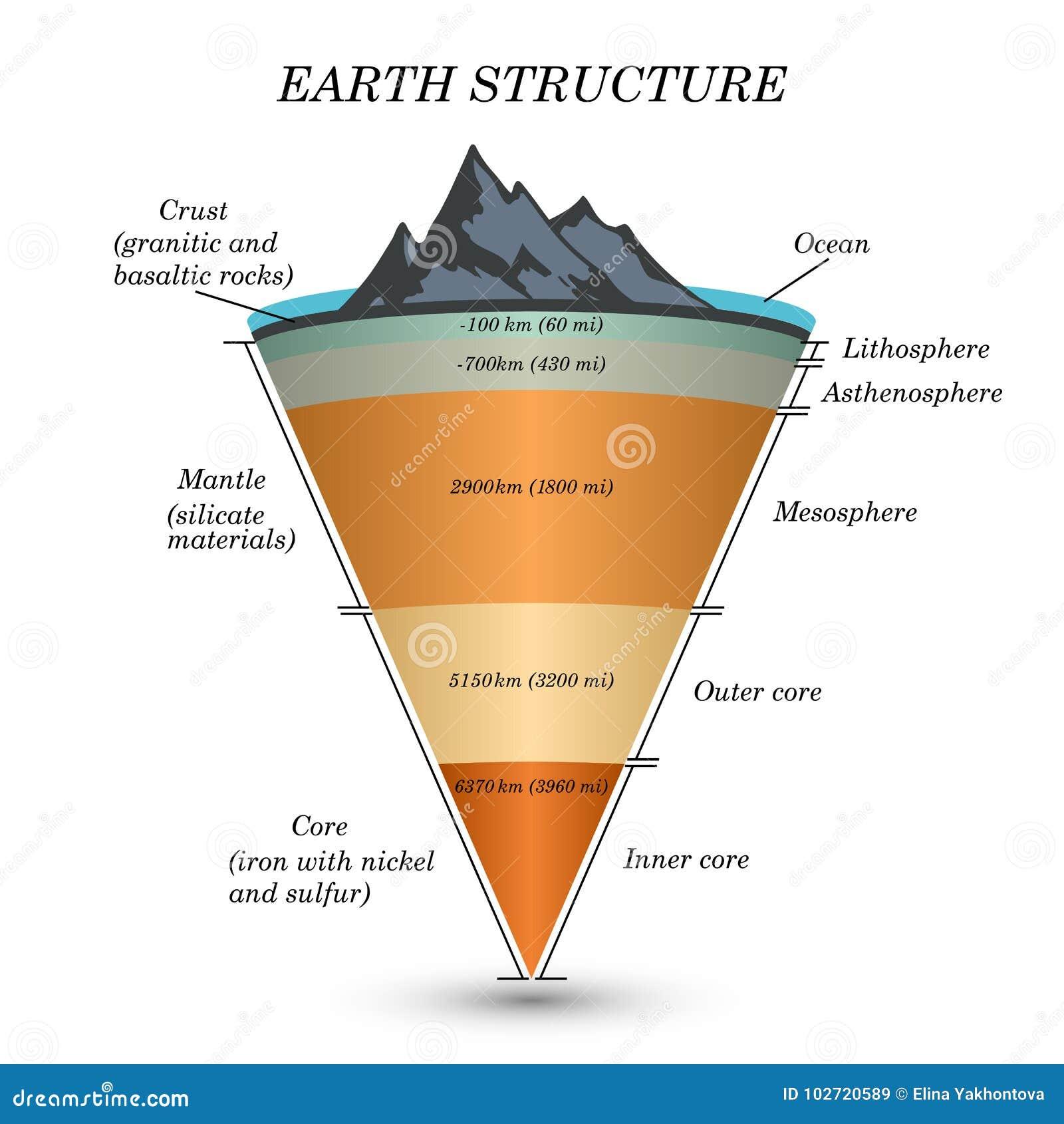 Die Struktur Von Erde Im Querschnitt, Die Schichten Des Kernes ...