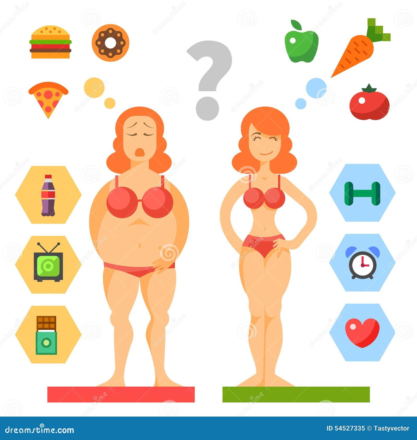 Dieet Zijnd vet of slank