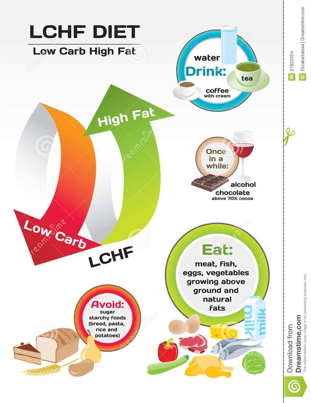 high and low fat diets High-fat and low-fat diets today, more people suffer from weight and health problems than people from twenty years ago you may ask why is that, and what is the difference between us today and the people of the last generation.
