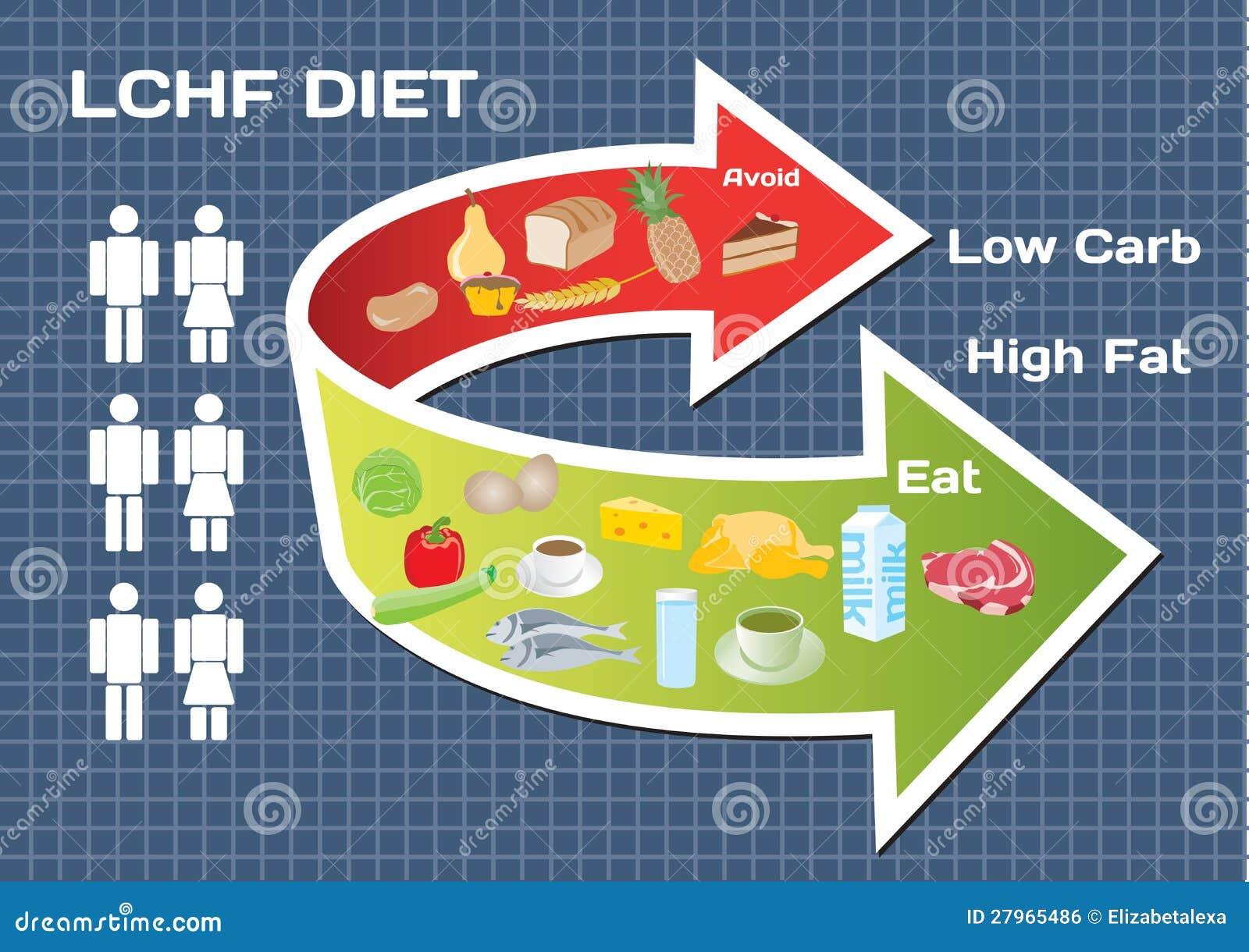 abnehmen mit high carb low fat