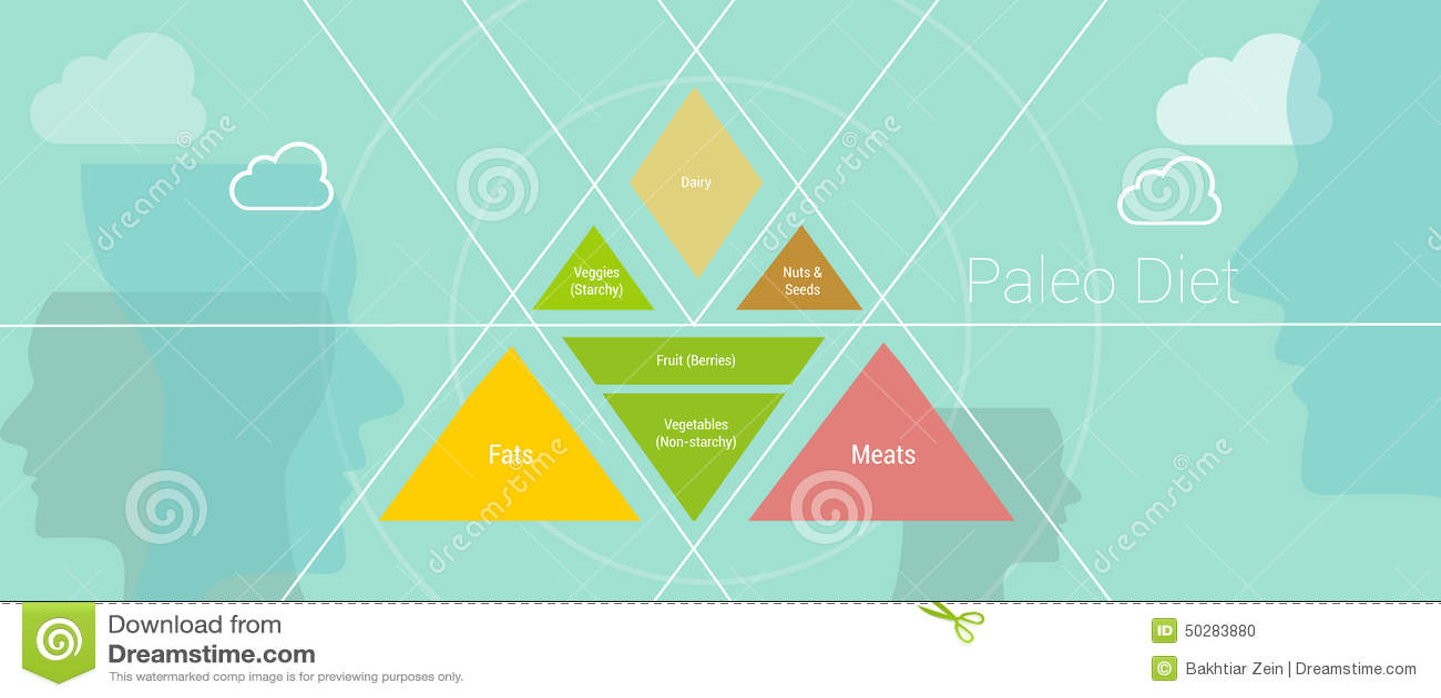 Dieta de Paleao