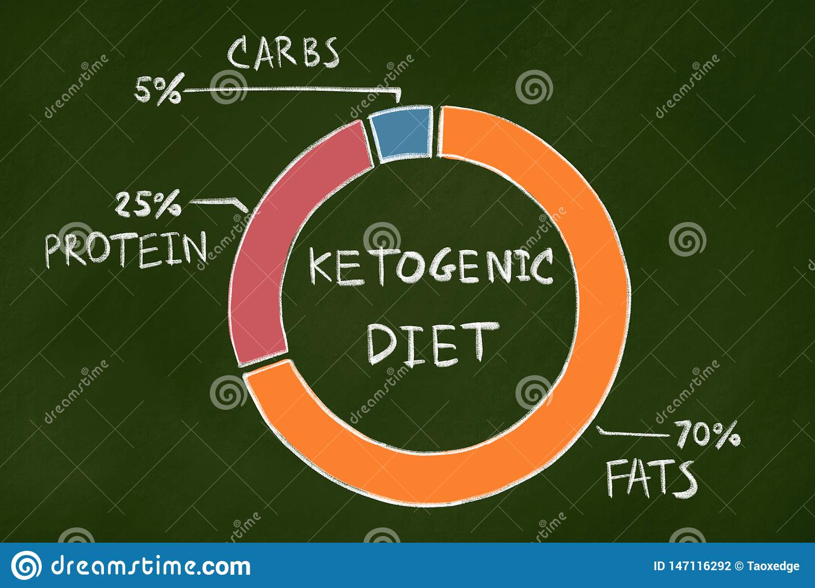 Dieta Ketogenic