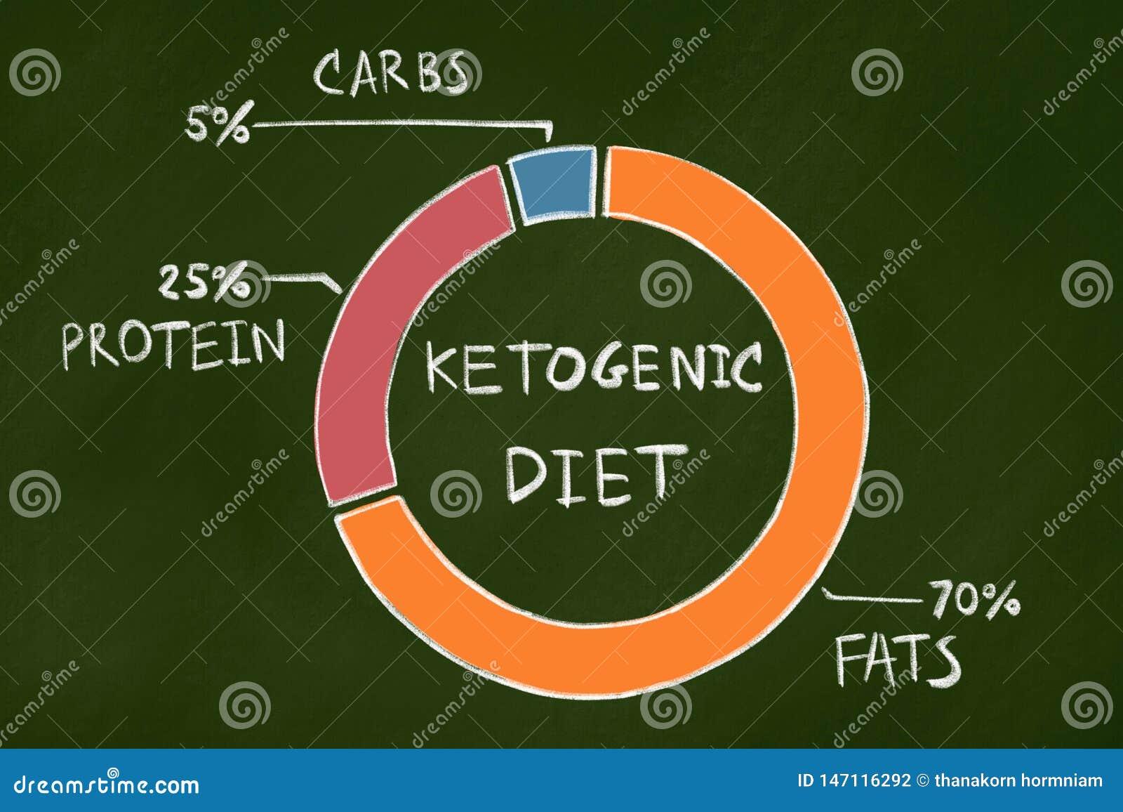 Dieta Ketogenic