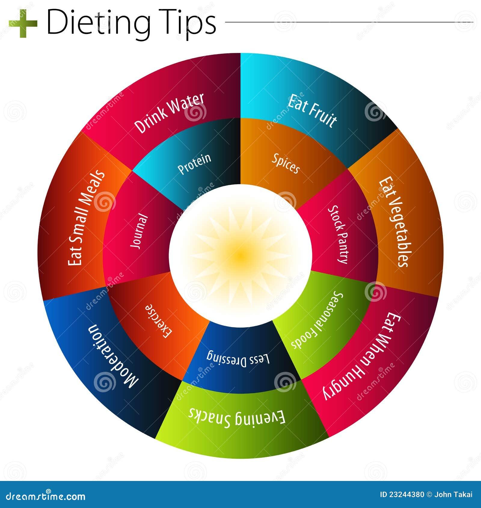 dieting-tips-chart-23244380.jpg