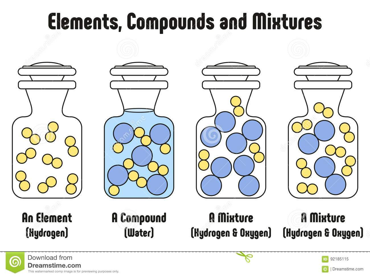 Different Between Elements Compounds And Mixtures With Examples