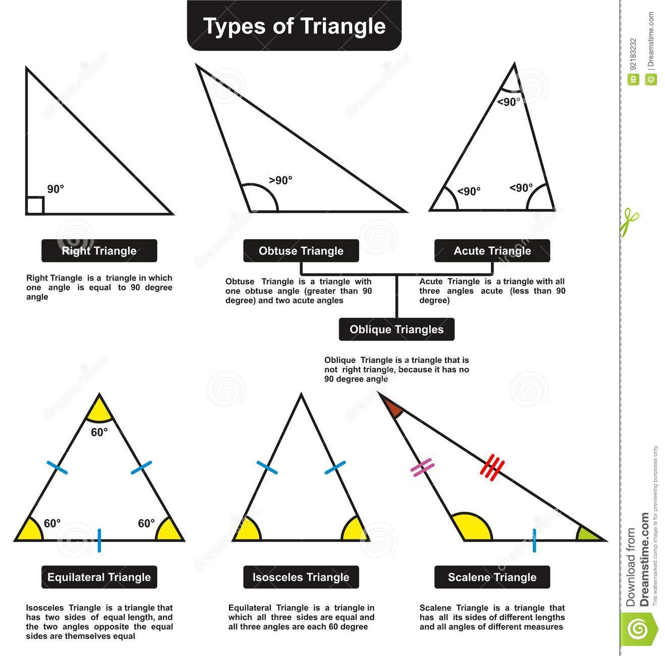 Different Types Of Triangles With Definitions Angles Stock ... - photo#9