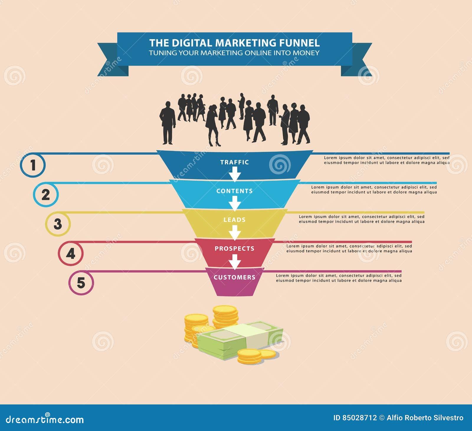 Digital-Marketing-Trichter vektor abbildung. Illustration von ...