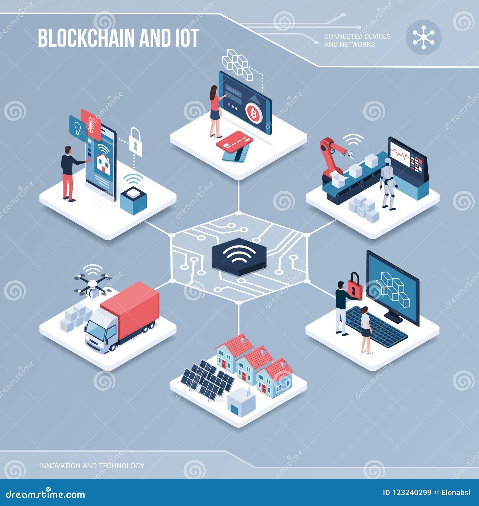 Digitale kern: blockchain en iot
