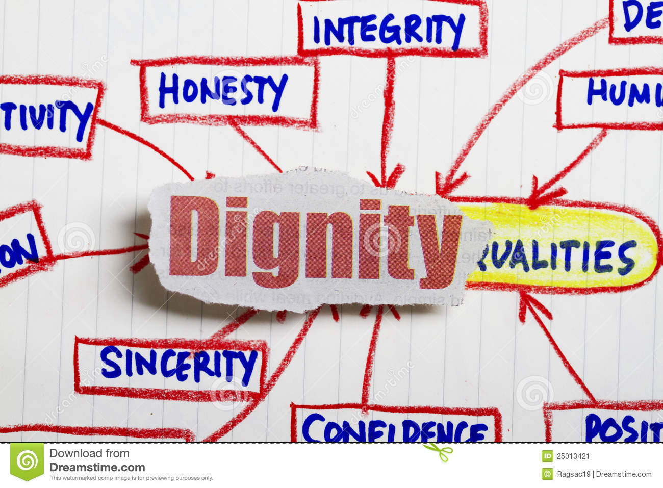 Dignity newspaper cutout with many positive attributes.