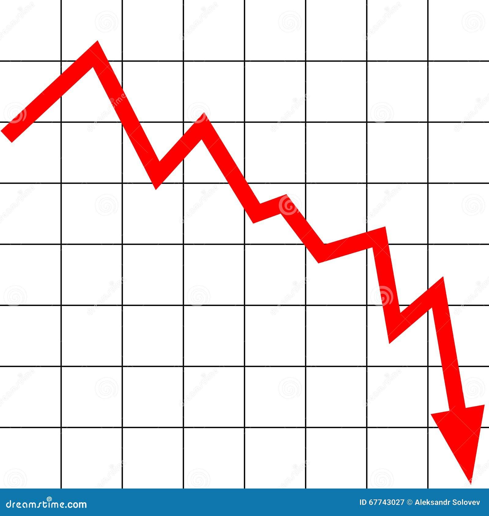 Diminuição do gráfico