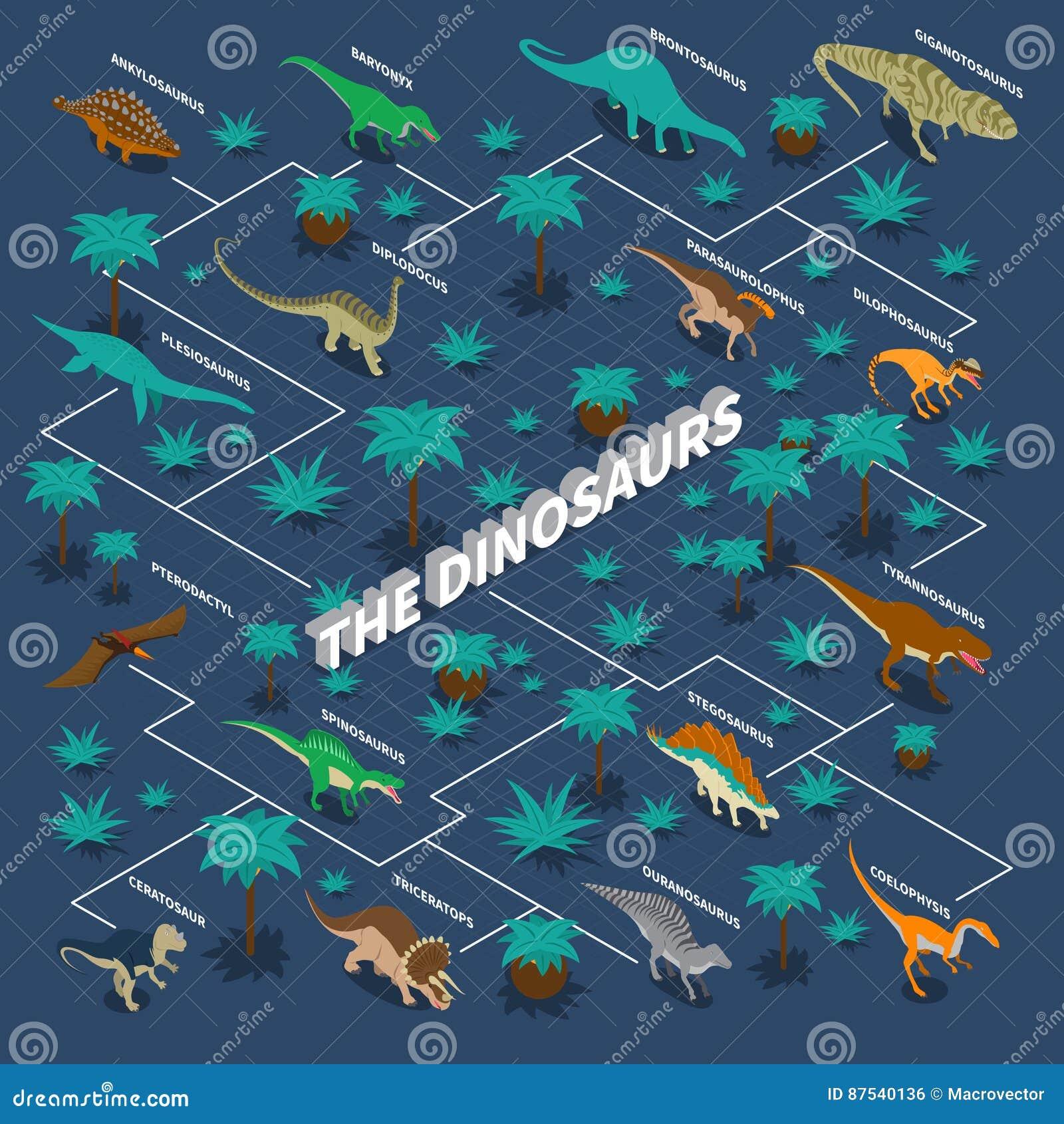 Dinosaurs Isometric Infographics