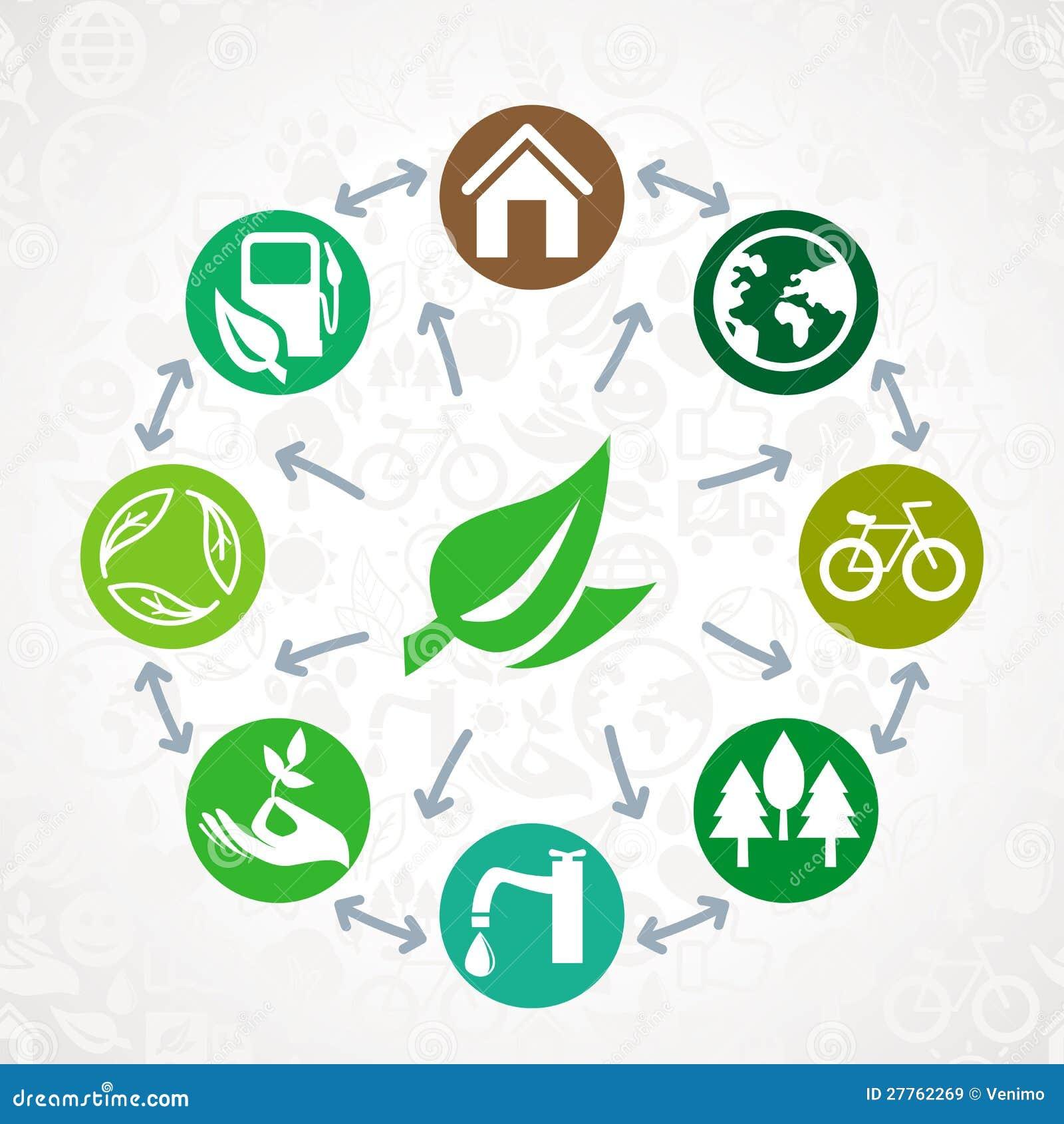 Dirigez le concept vert d écologie
