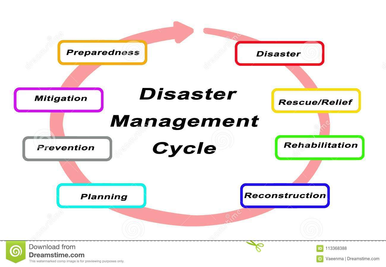 phases of disaster management ppt