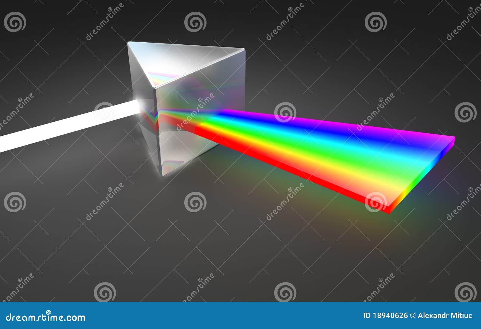 Dispersion légère de spectre de prisme