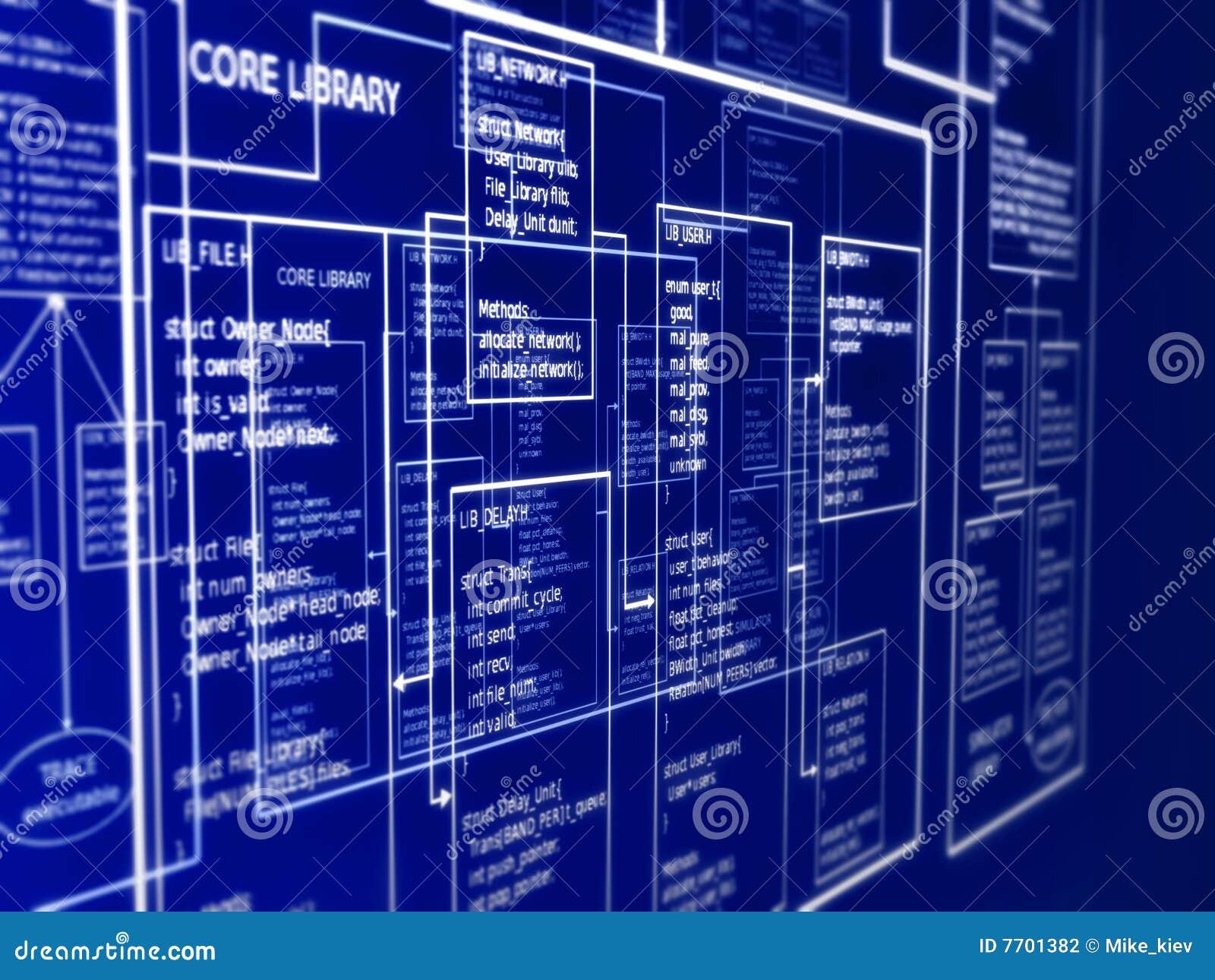 Disposição de programação