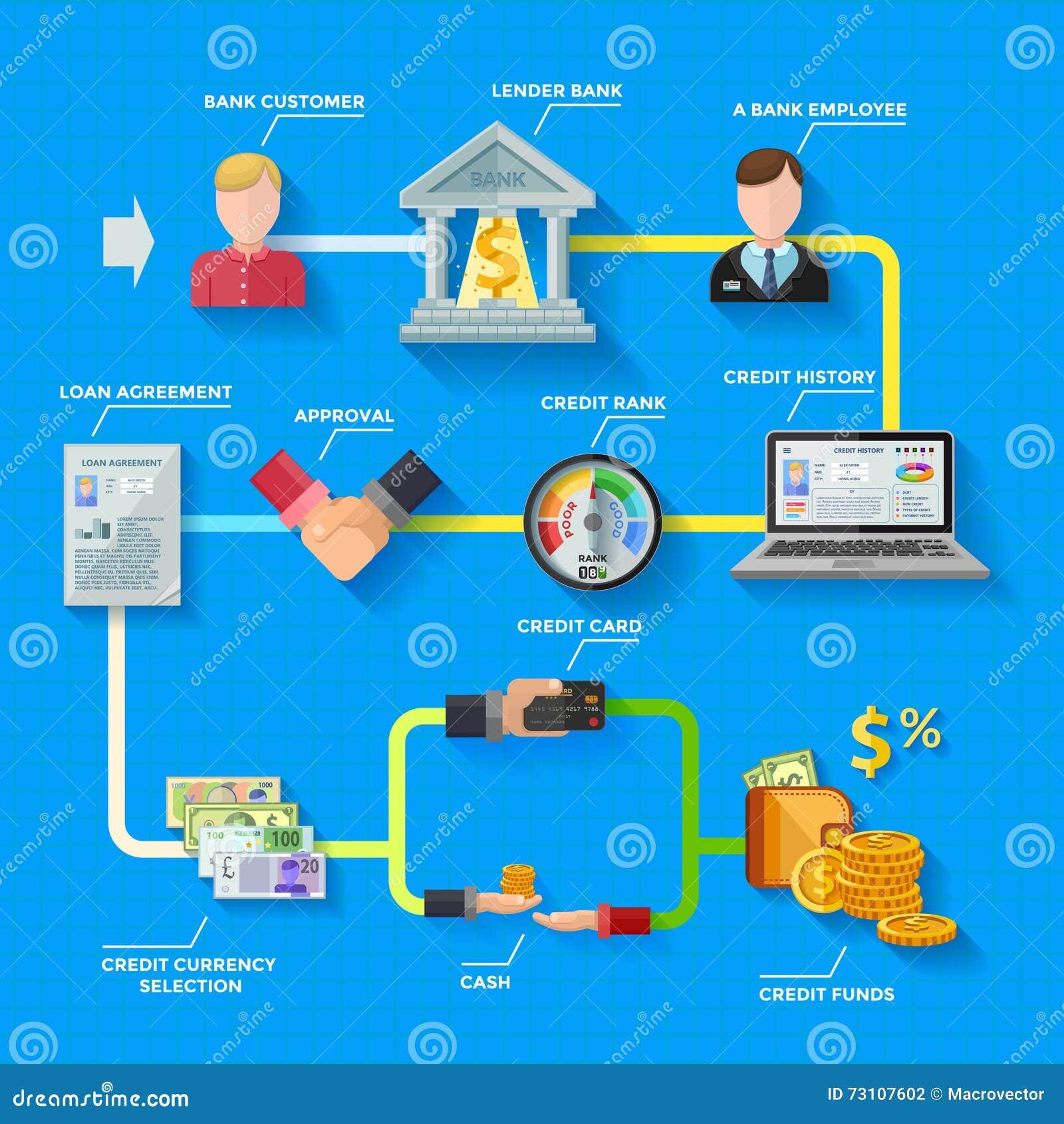 Disposición de Infographics del grado de solvencia