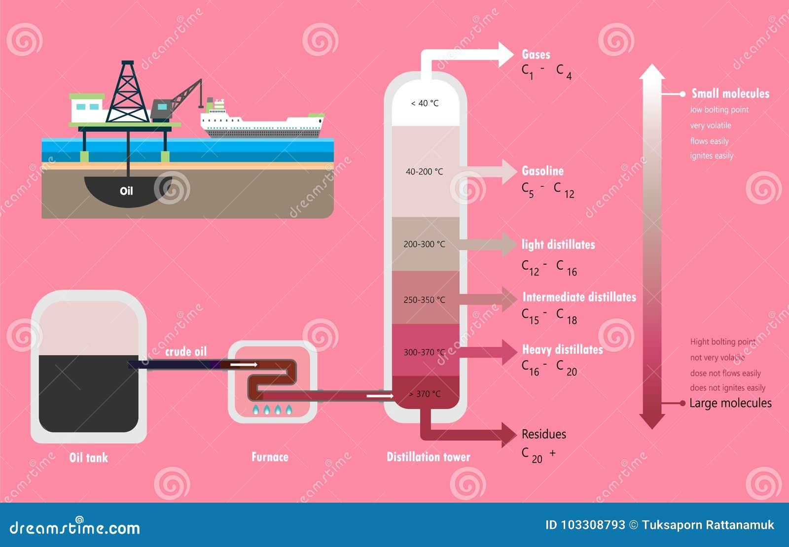 Distillation fractionnaire de diagramme de pétrole brut