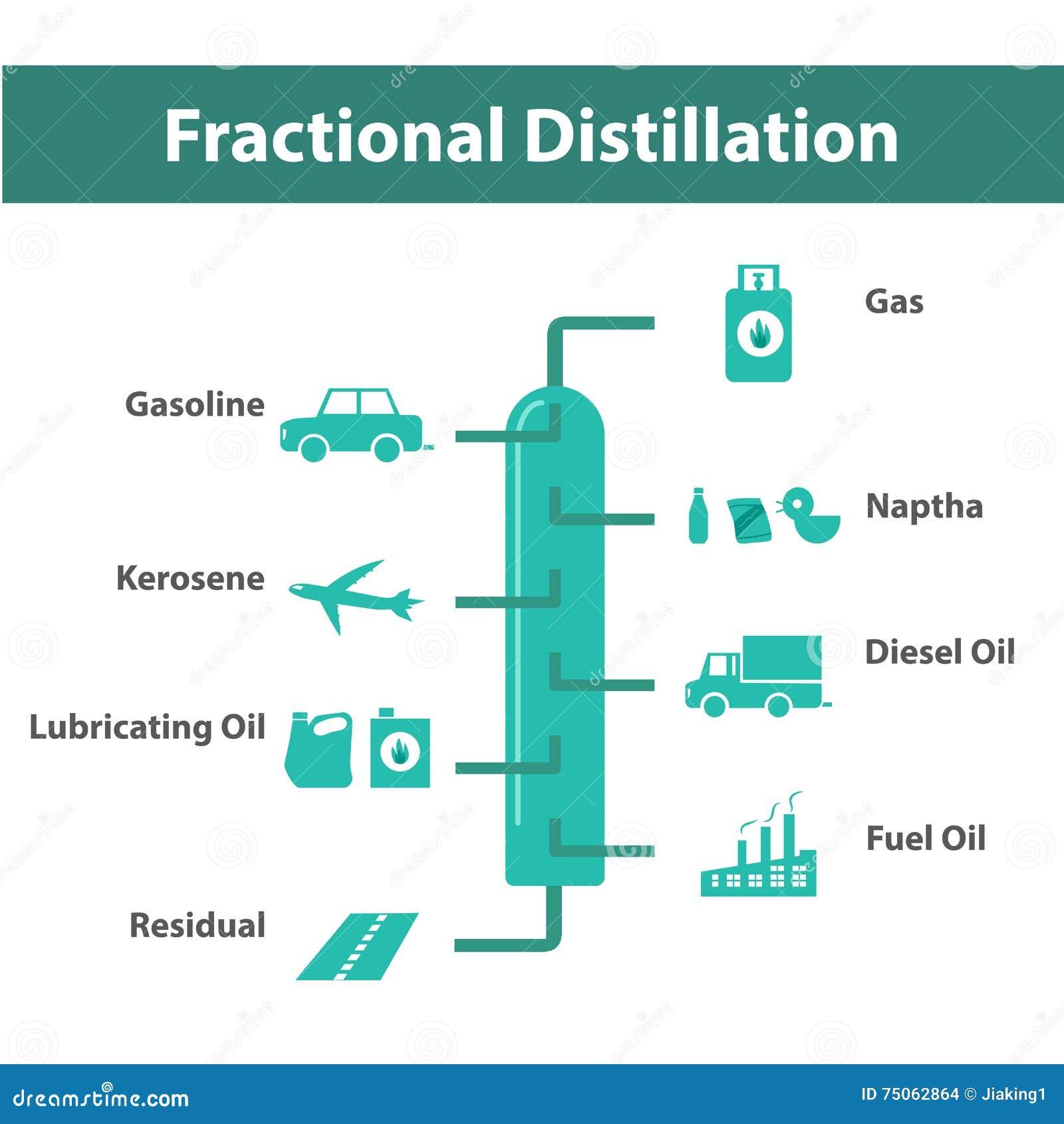 Distillation fractionnaire, raffinage du pétrole infographic