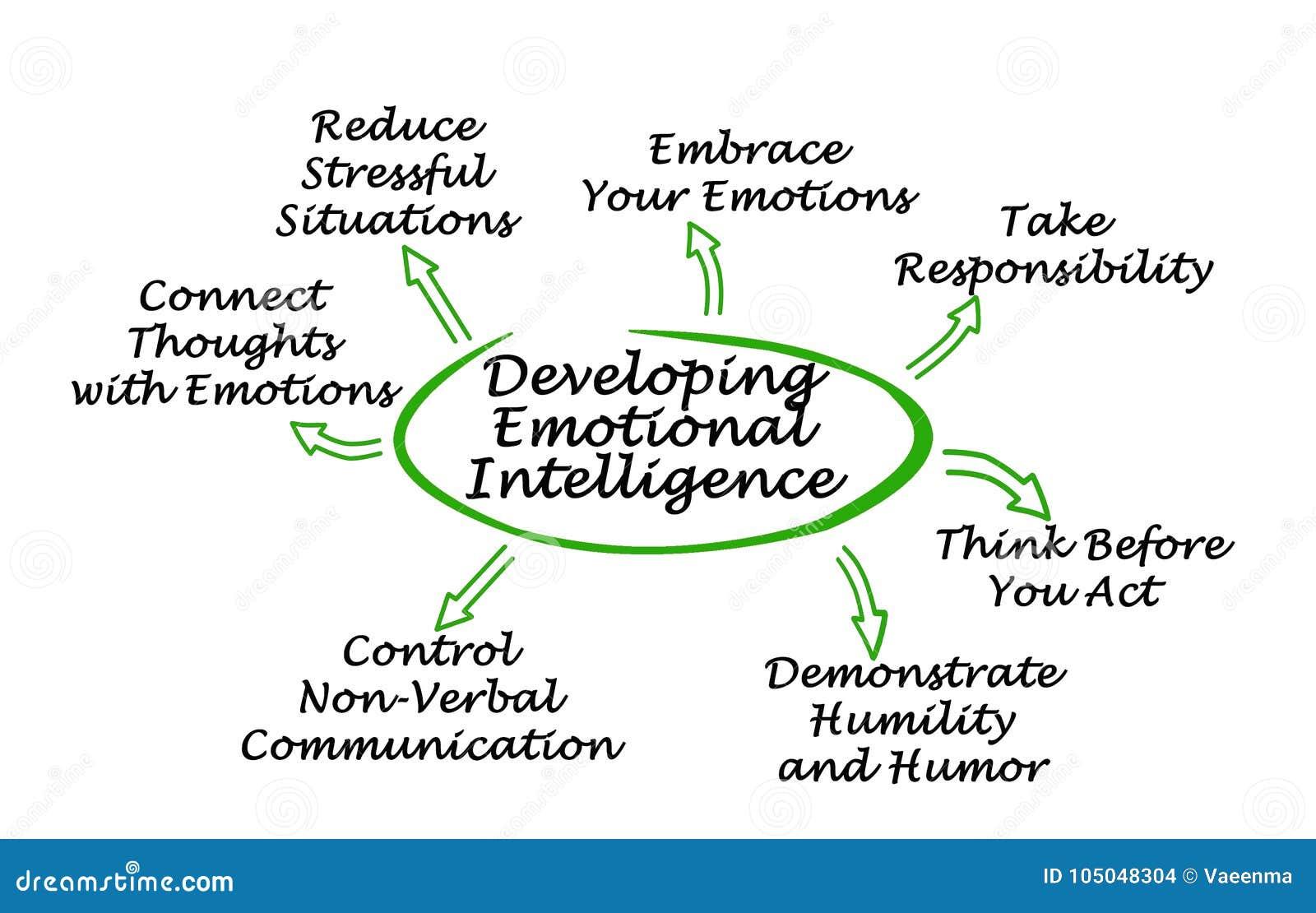 Dlaczego Rozwijać Emocjonalną inteligencję