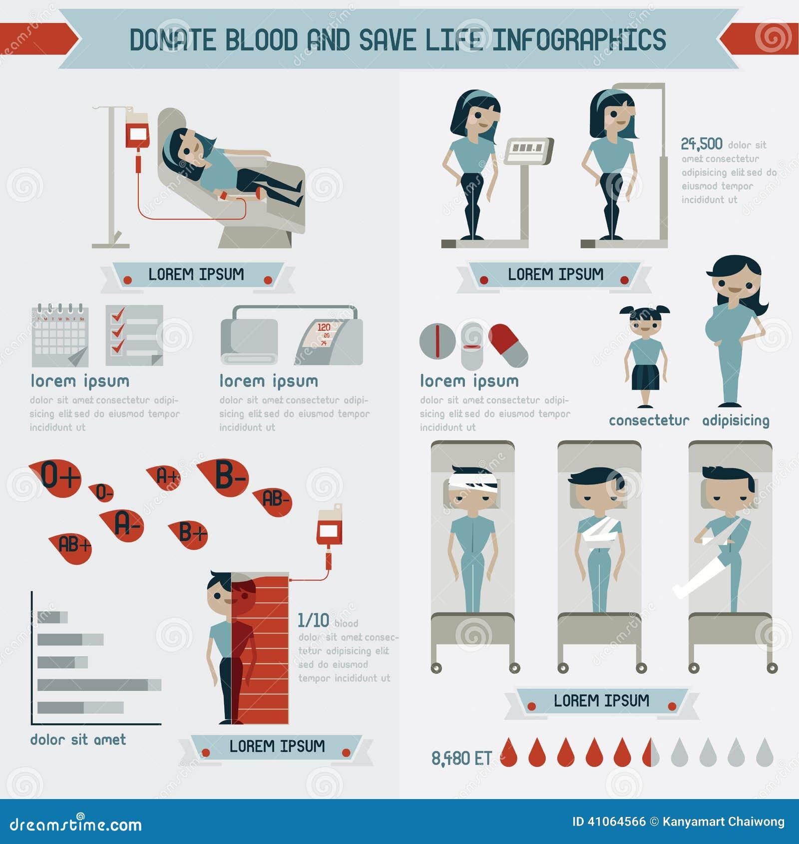 Doe o sangue e salvar gráficos da informação da vida