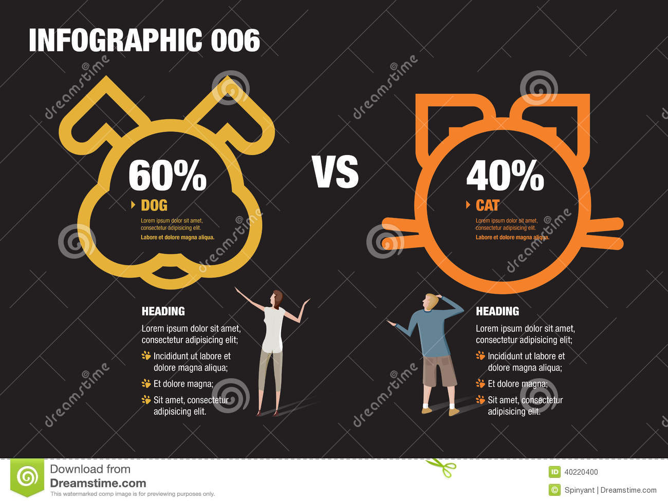 Infographics Cat Vs Dog