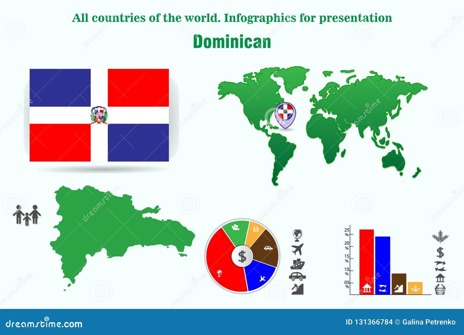 Dominican Todos os países do mundo Infographics para a apresentação