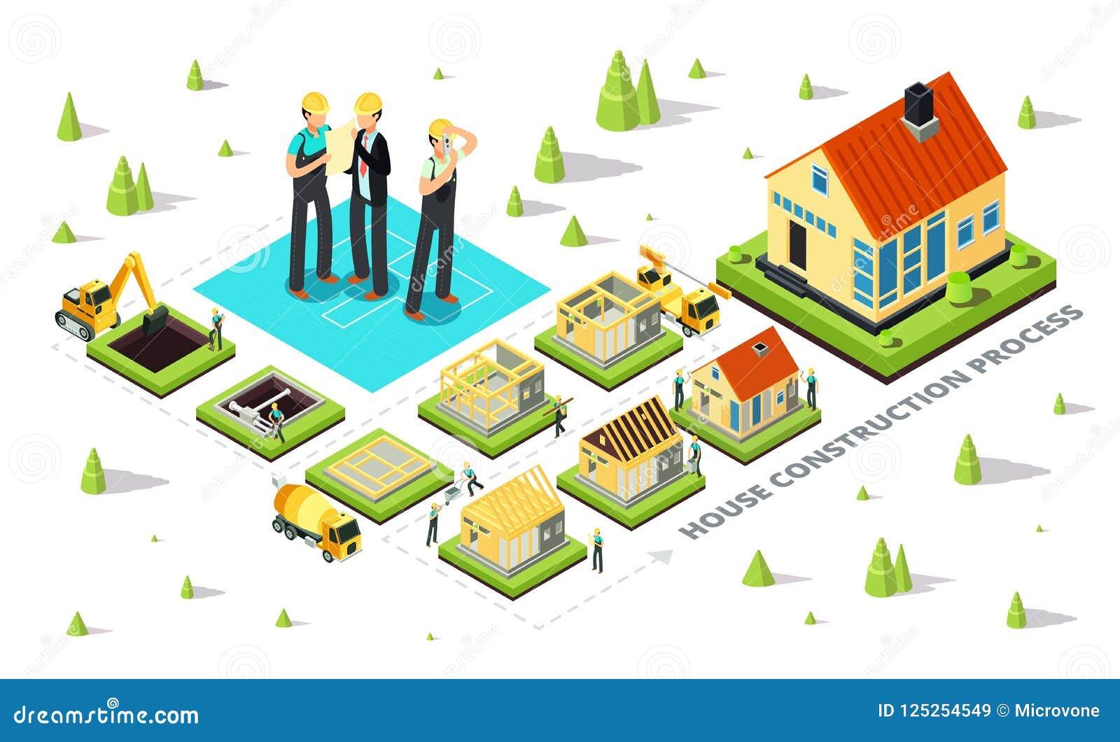 Domowa budowa Domowe budów sceny Isometric chałupa budynku erekci proces od podstawy dach odosobniony