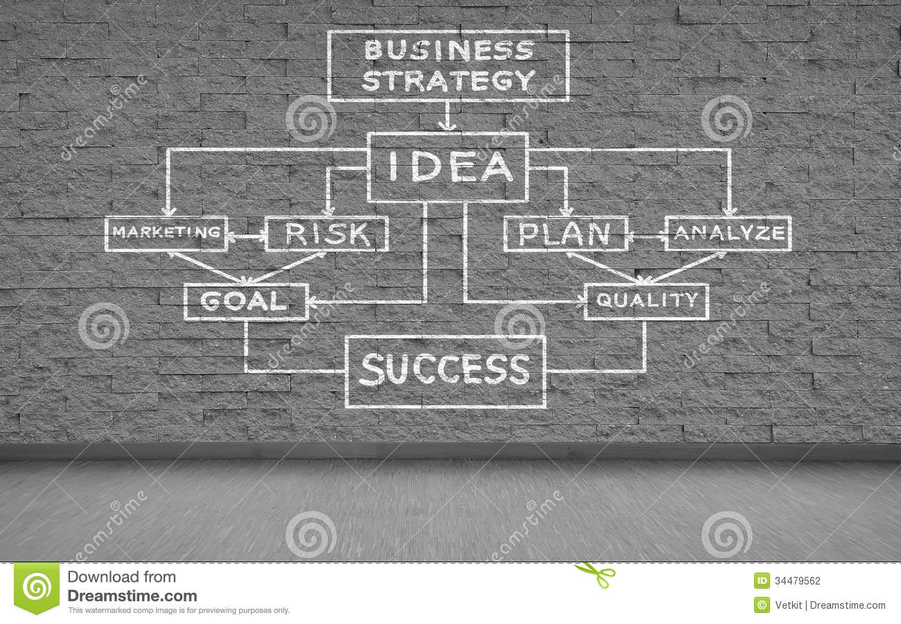 Business plan drafting with the dti