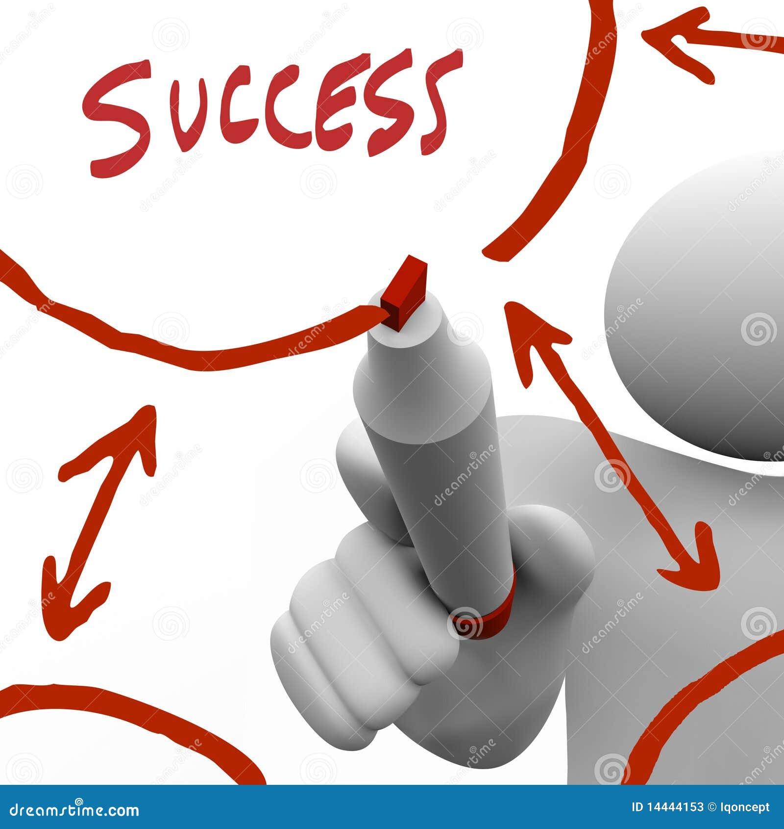 Drawing Success Flowchart on Board