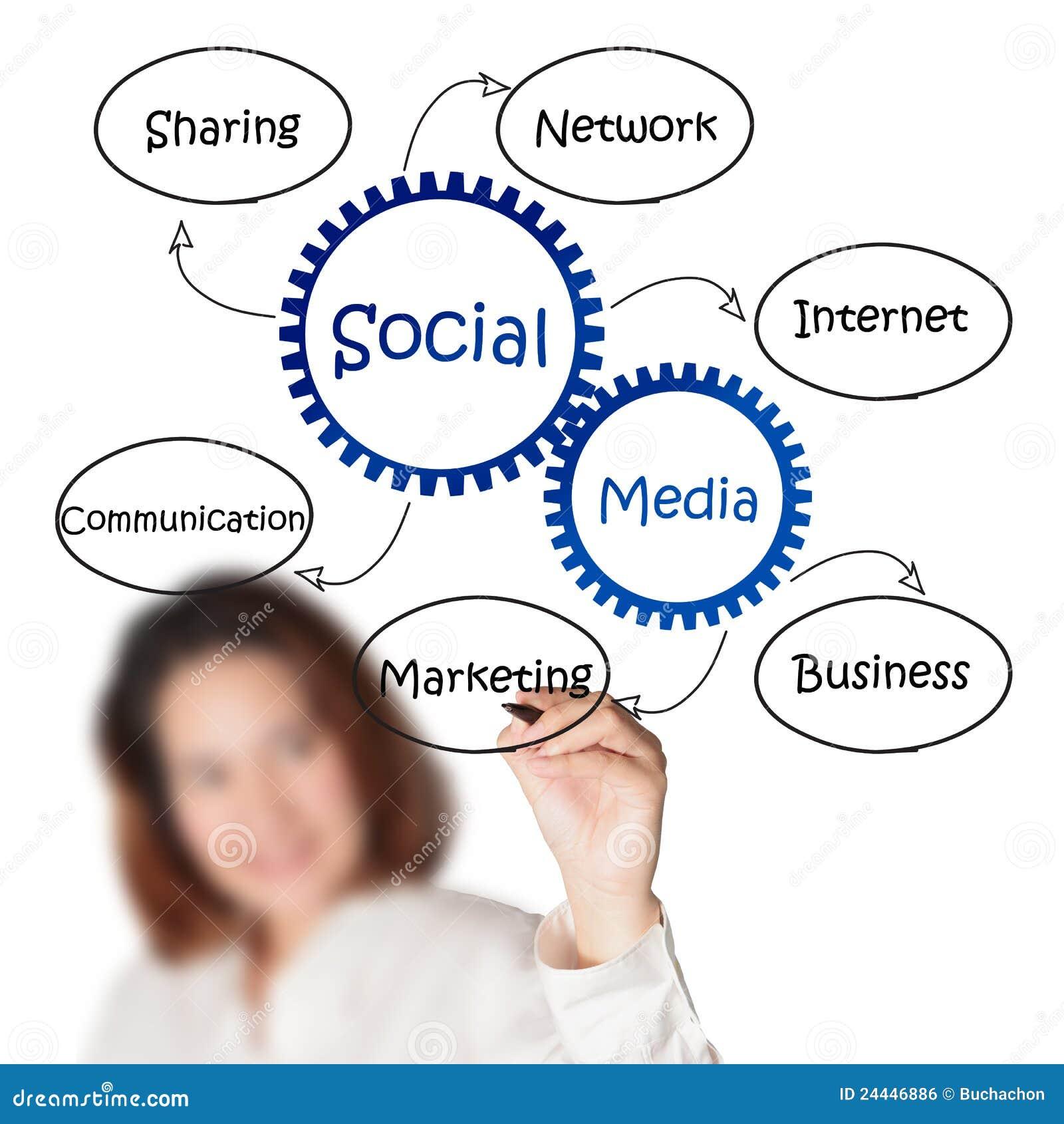 Draws Social Media Diagram Stock Photo  Image Of Podcasts