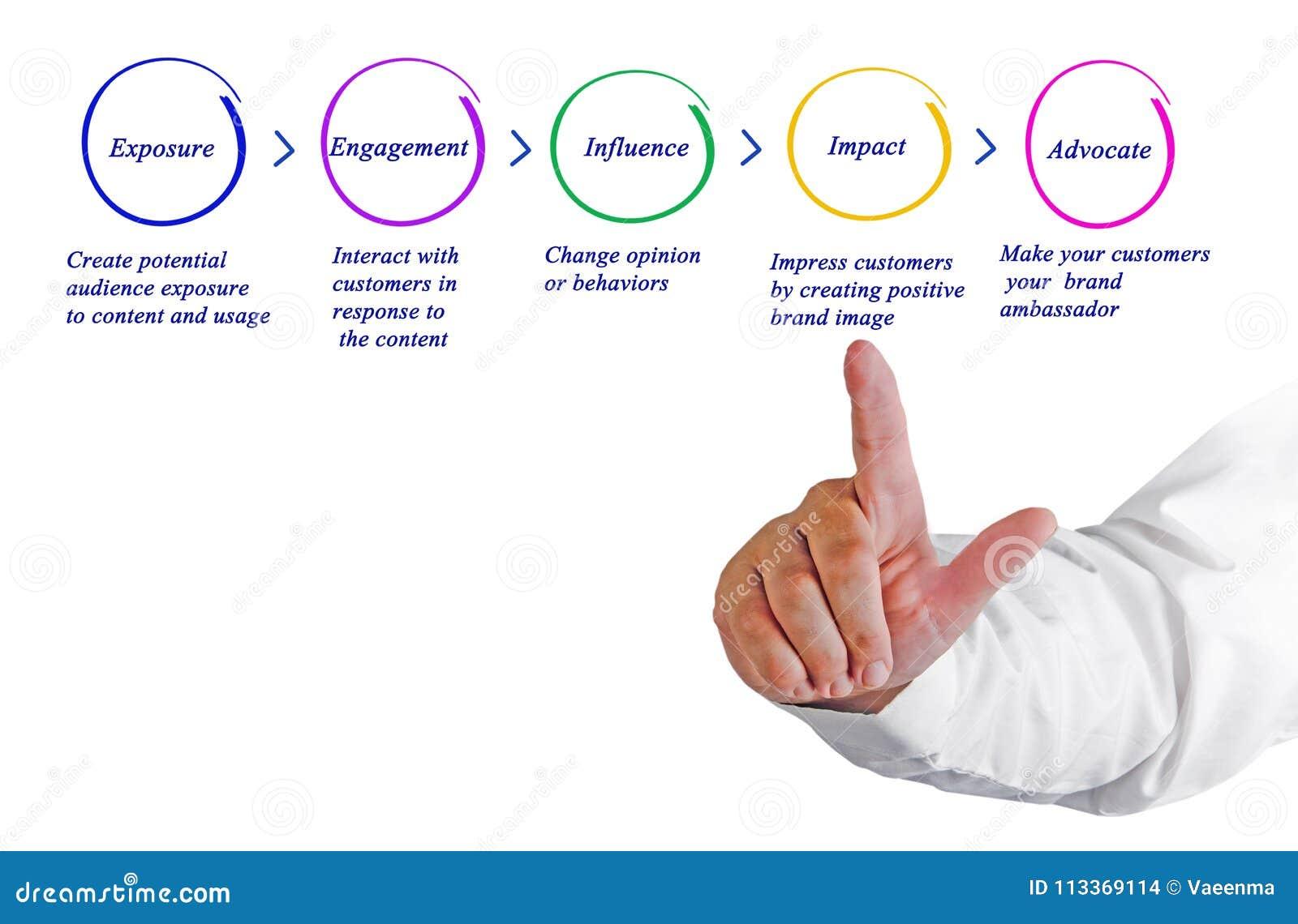 Drug Development Process Stock Photo Image Of Finger 113369114 Diagram