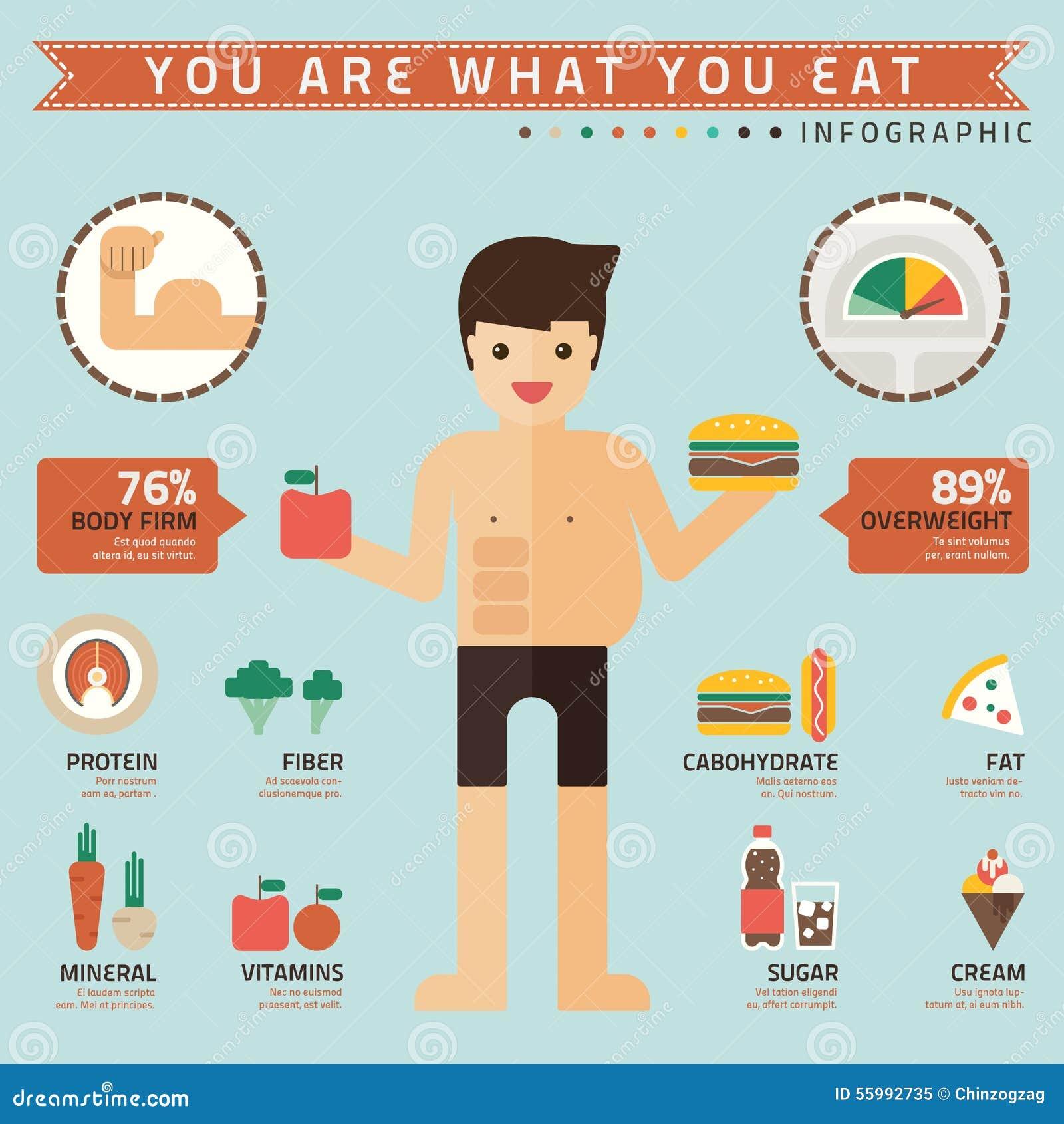 du blir vad du äter