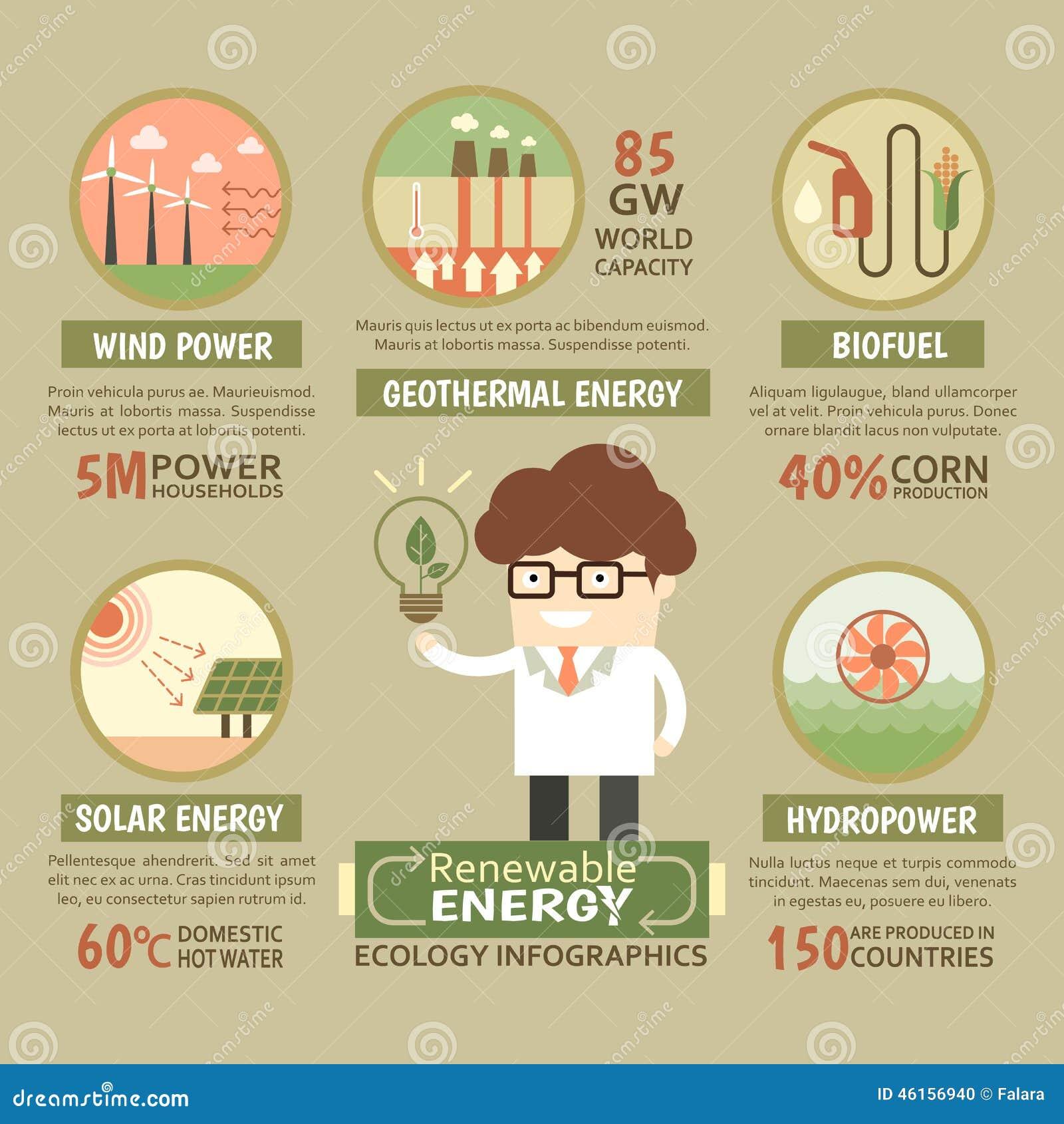 Duurzame Infographic Duurzame Energieecologie Vector