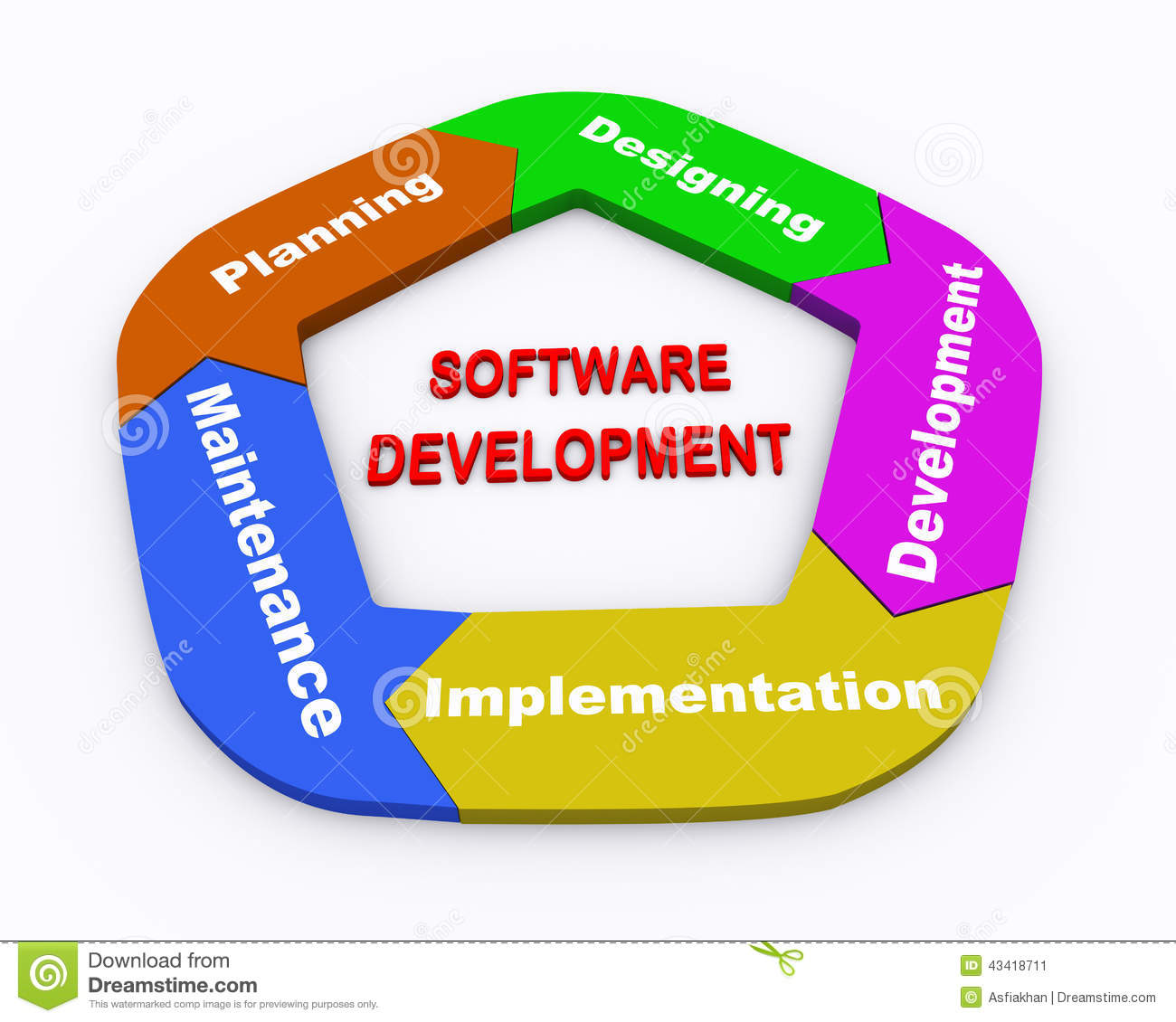Design And Development Phase In Software Engineering
