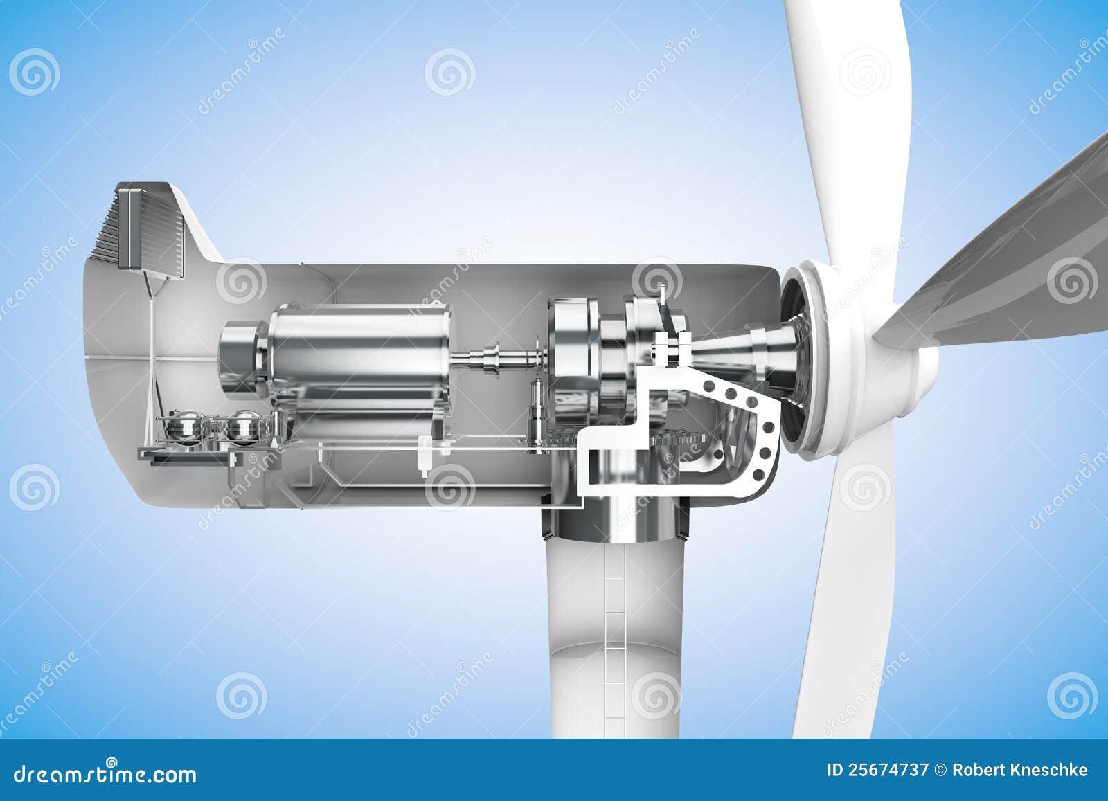 Dwarsdoorsnede van windmolen