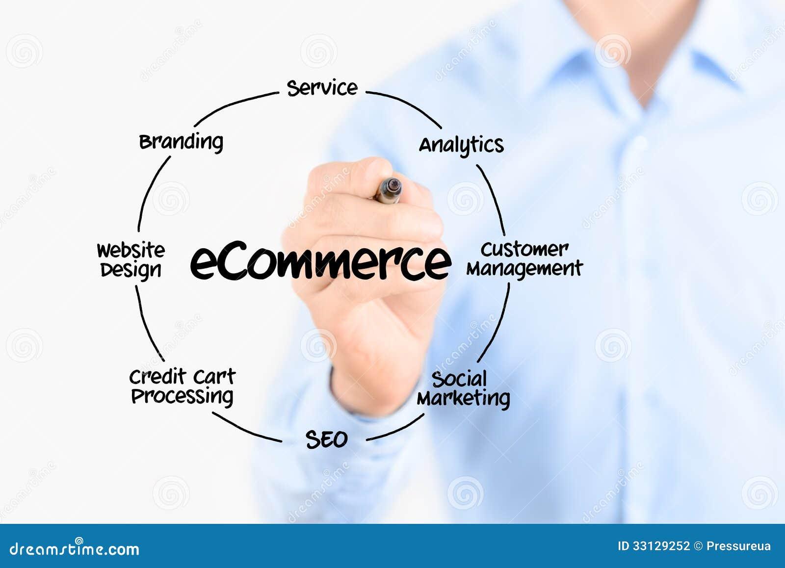 E-Commerce-Diagrammstruktur