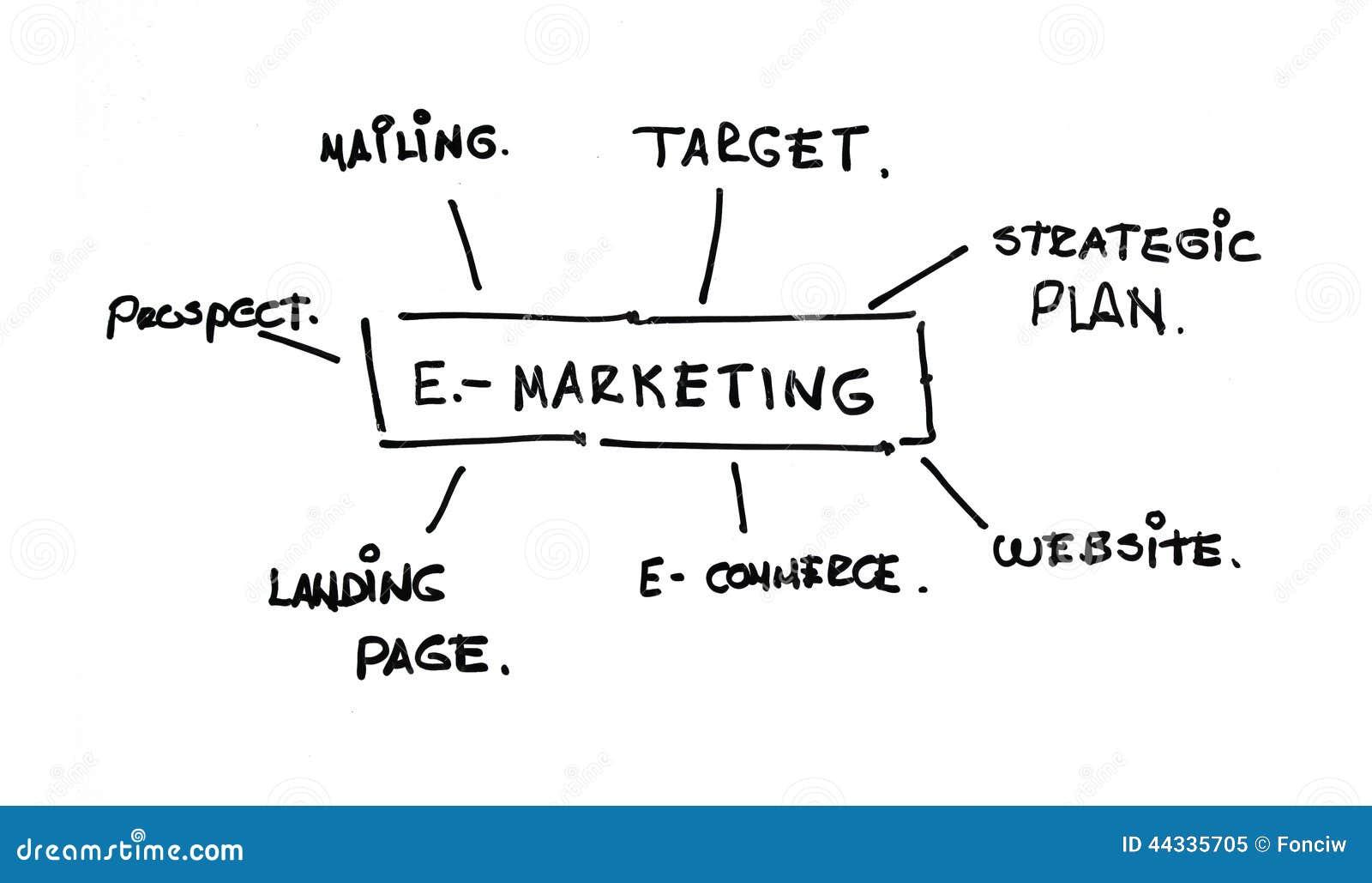 E Marketing Terms And Words Stock Image Cartoondealer