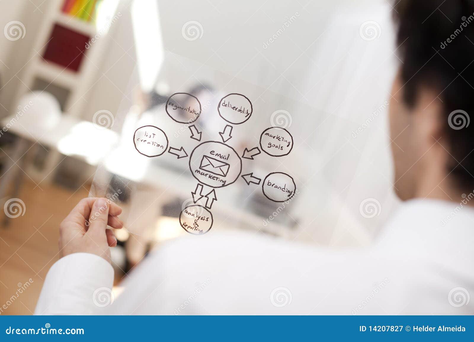E-postmarknadsföringsstrategi