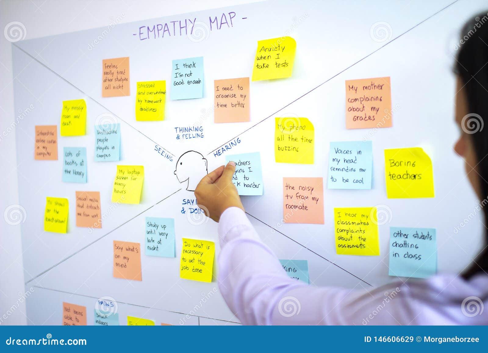 ?e?ska klejenie poczta ja w empatii mapie, u?ytkownika do?wiadczenia ux metodologii i projekt my?l?cej technice,