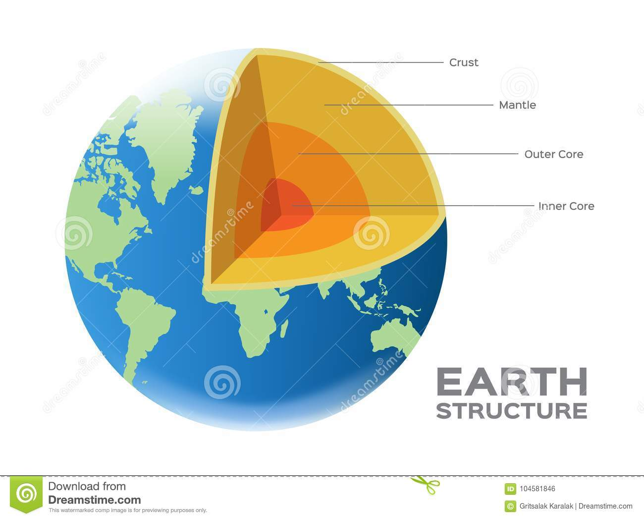 The structure of the planet: the Earths core, the mantle, the earths crust