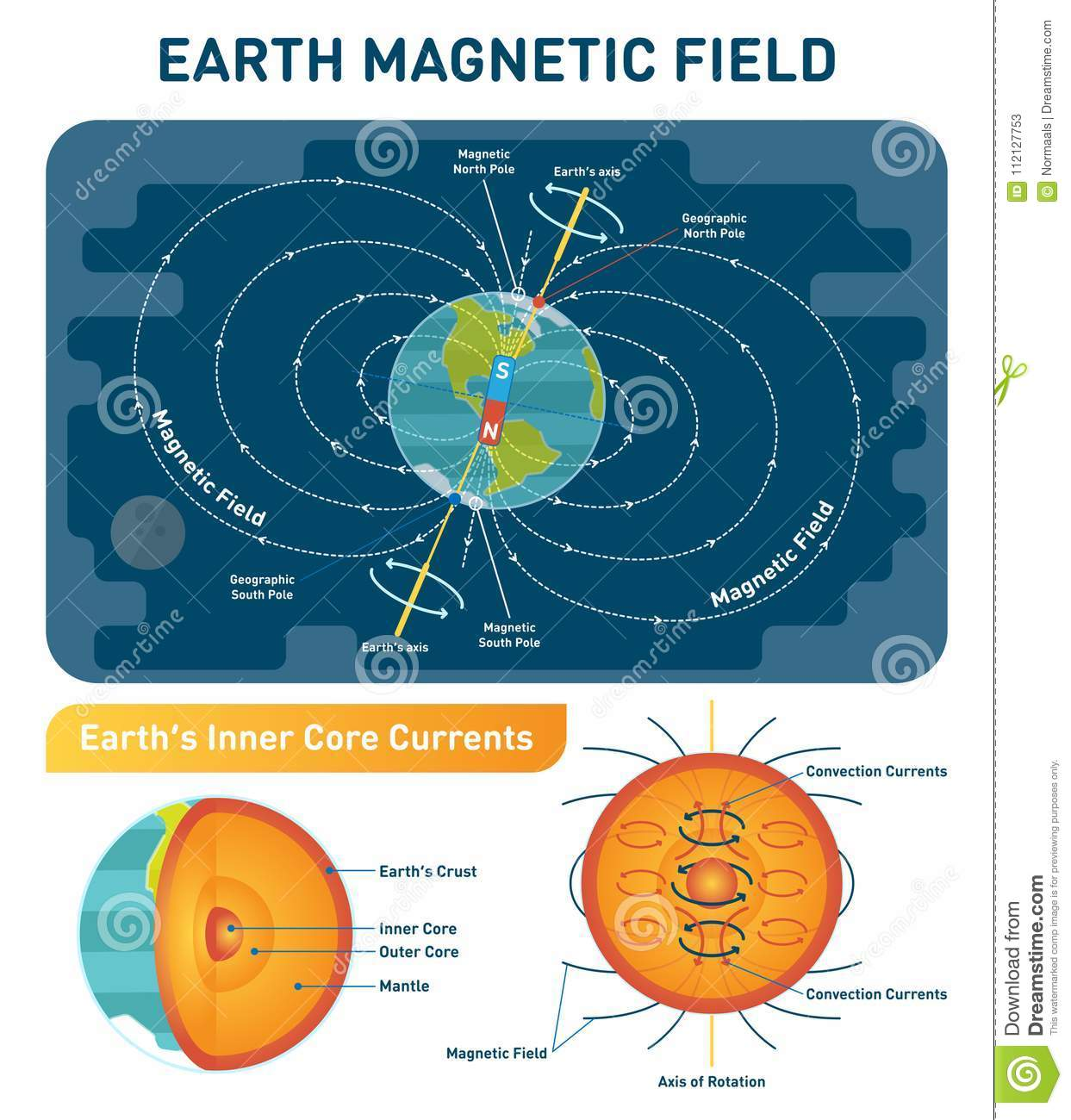 Earth Magnetic Field scientific vector illustration diagram - south, north poles and rotation axis. Earth cross section layers.
