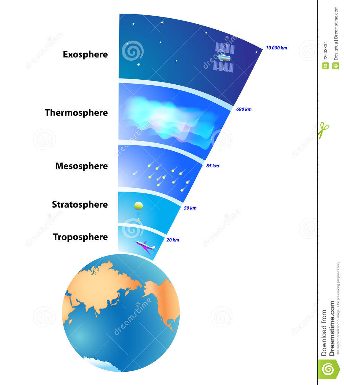 Earths atmosphere layers stock illustration illustration of earth s atmosphere layers pooptronica Image collections
