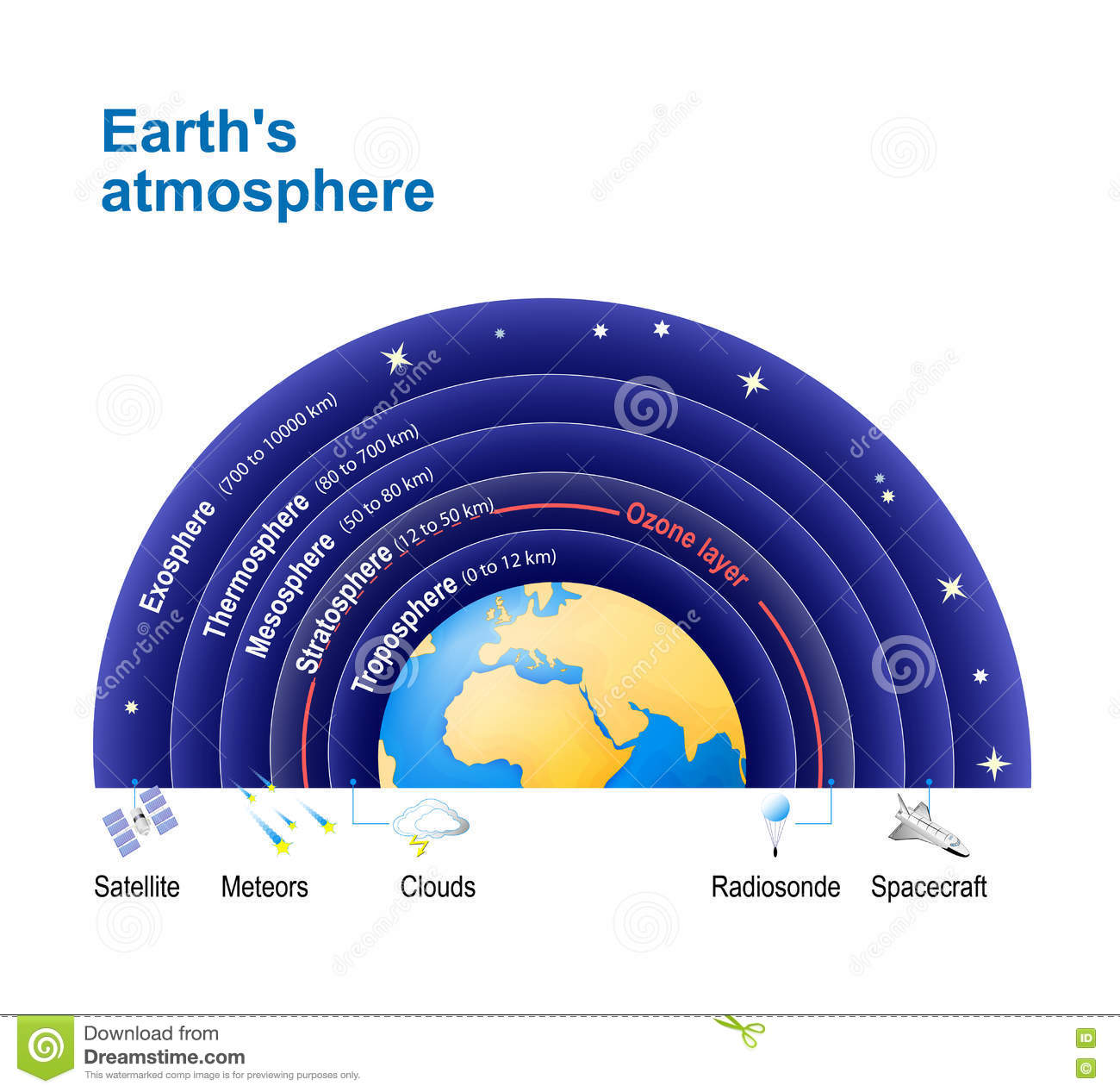 earth`s atmosphere  with ozone layer