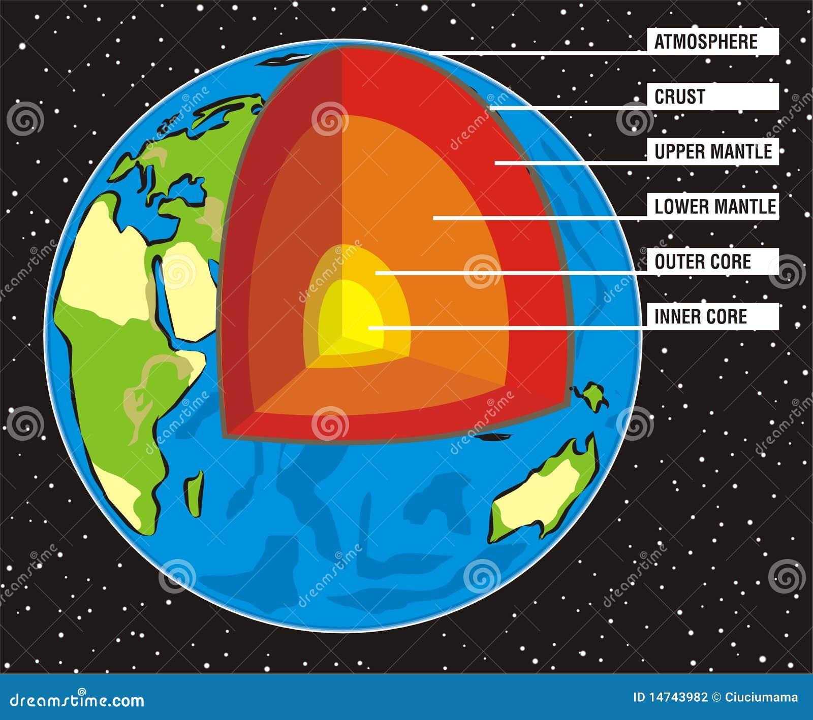 Interior Design Facts lovely interior design information facts #1: earth-s-interior