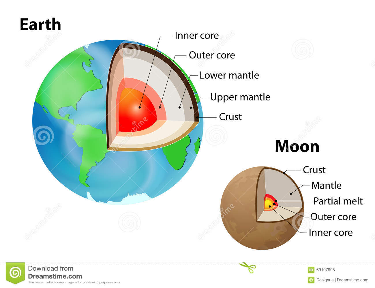 Earth's And Moon's Internal Structure Stock Vector - Image: 69197995