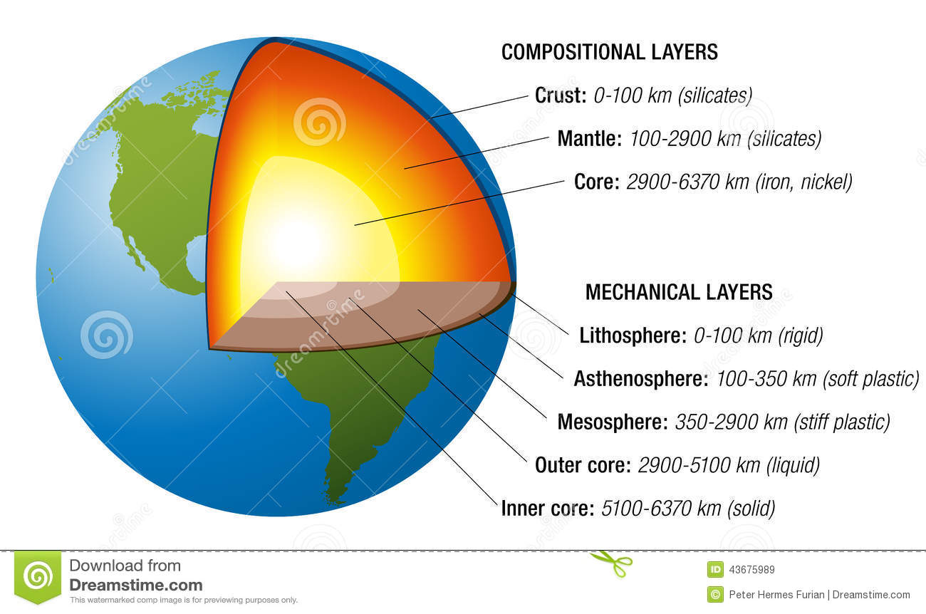 Chemical Elements Aggregate States Vector Illustration White