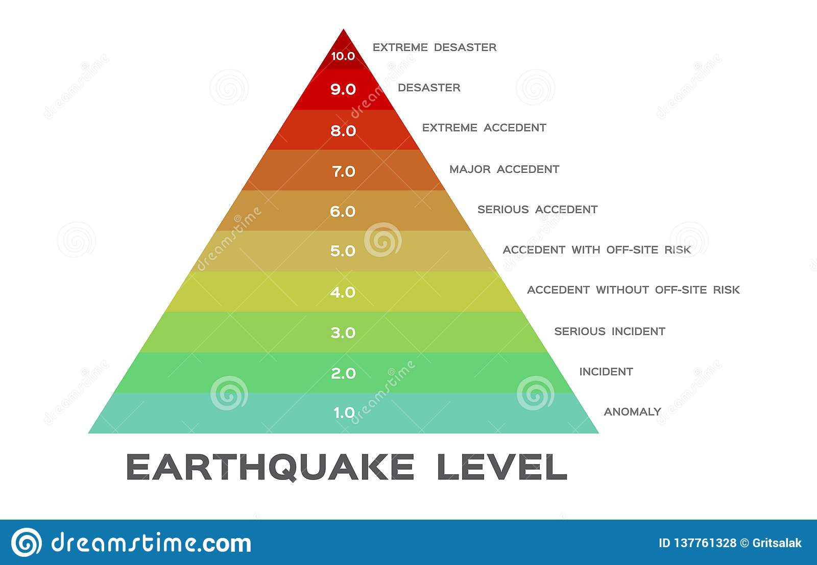 Earthquake Magnitude Levels Scale Meter Vector Richter Stock Vector Illustration Of Graphic Infographic 137761328