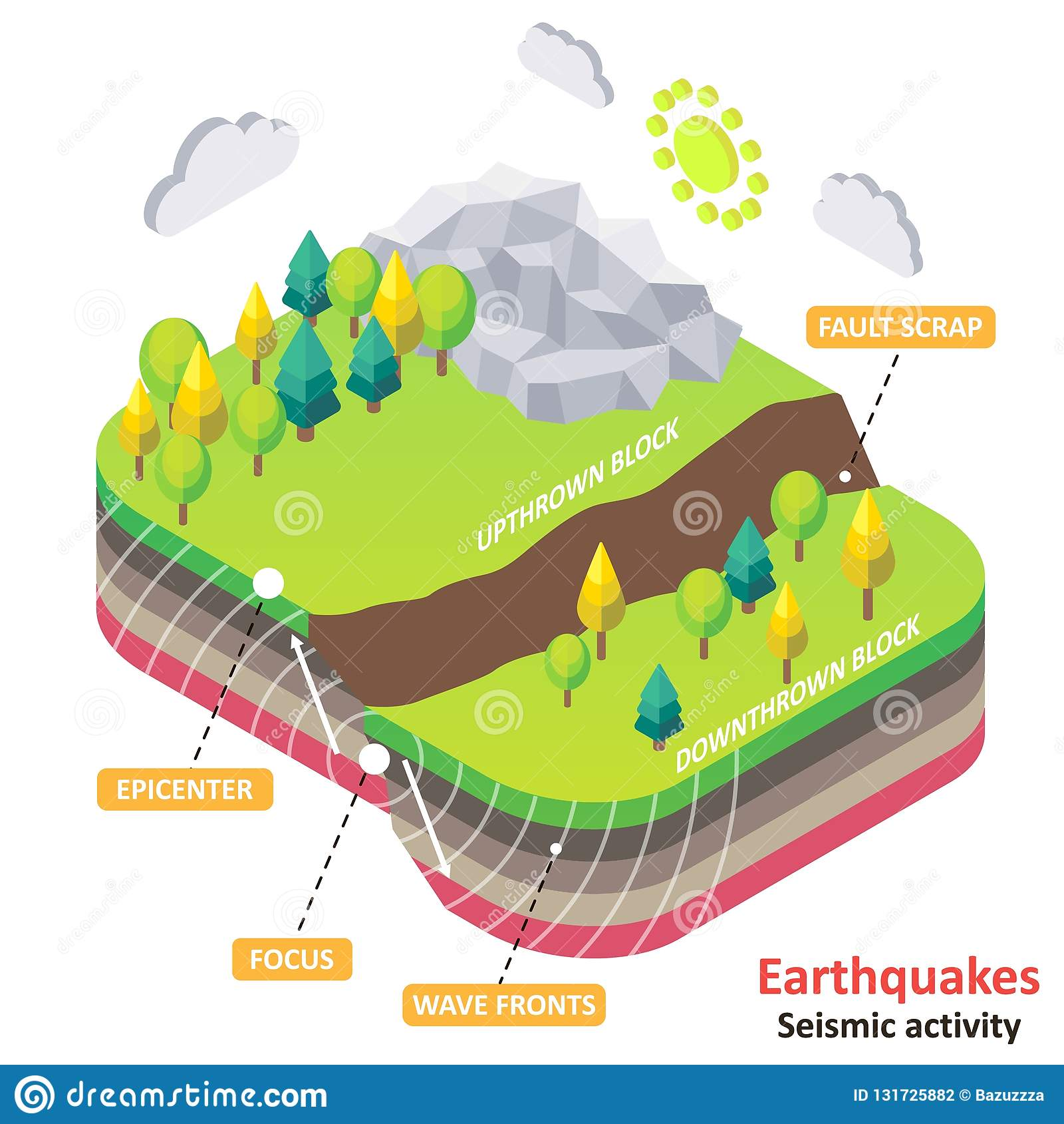 earthquake diagram  vector isometric earth fault scrap with epicenter,  focus and wavefronts  natural disasters and seismic activity concept for  educational